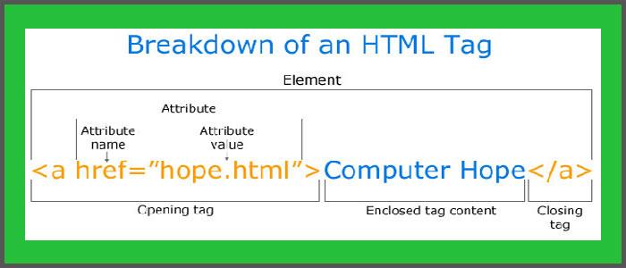 روش ایجاد لینک در HTML پیوند صفحات تگ a در html - سایت آموزی
