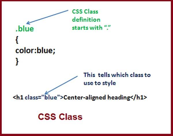 سلکتور های css بخش اول | تعریف سلکتور Selector-X - سایت آموزی