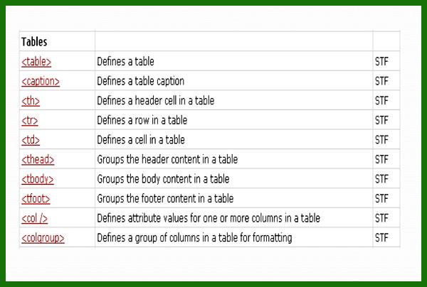 تگ table و تگ های ساخت جدول در HTML | طراحی جدول - سایت آموزی