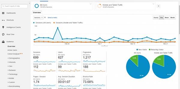 گوگلآنالیتیکس Google Analytics تحلیل ترافیک سایت - سایت آموزی