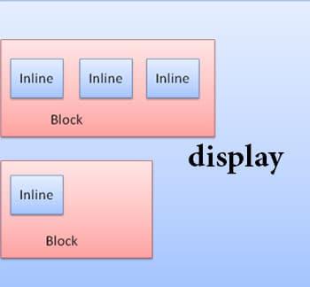 ویژگی display در css | تعیین نوع چارچوب تگ html