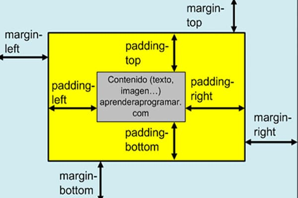 ویژگی padding در css  ویژگی padding   خاصیت padding در css