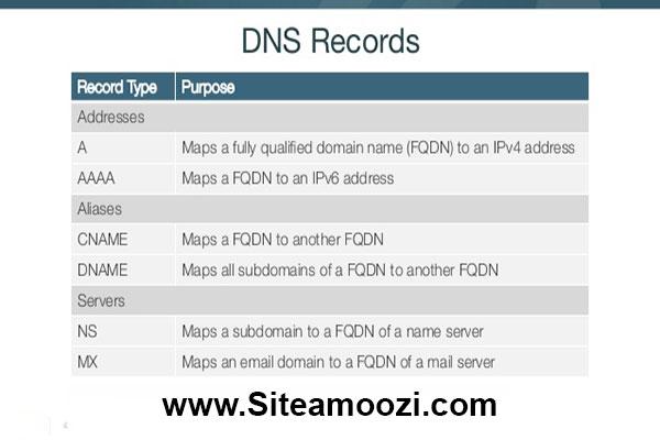 انواع رکورد های DNS | رکورد MX در DNS | رکورد TXT | رکورد A